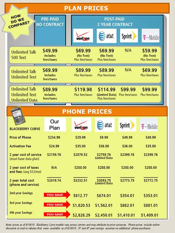 Wireless Comparison of Wireless Unlimited Cell Phone Plans to Major Carriers